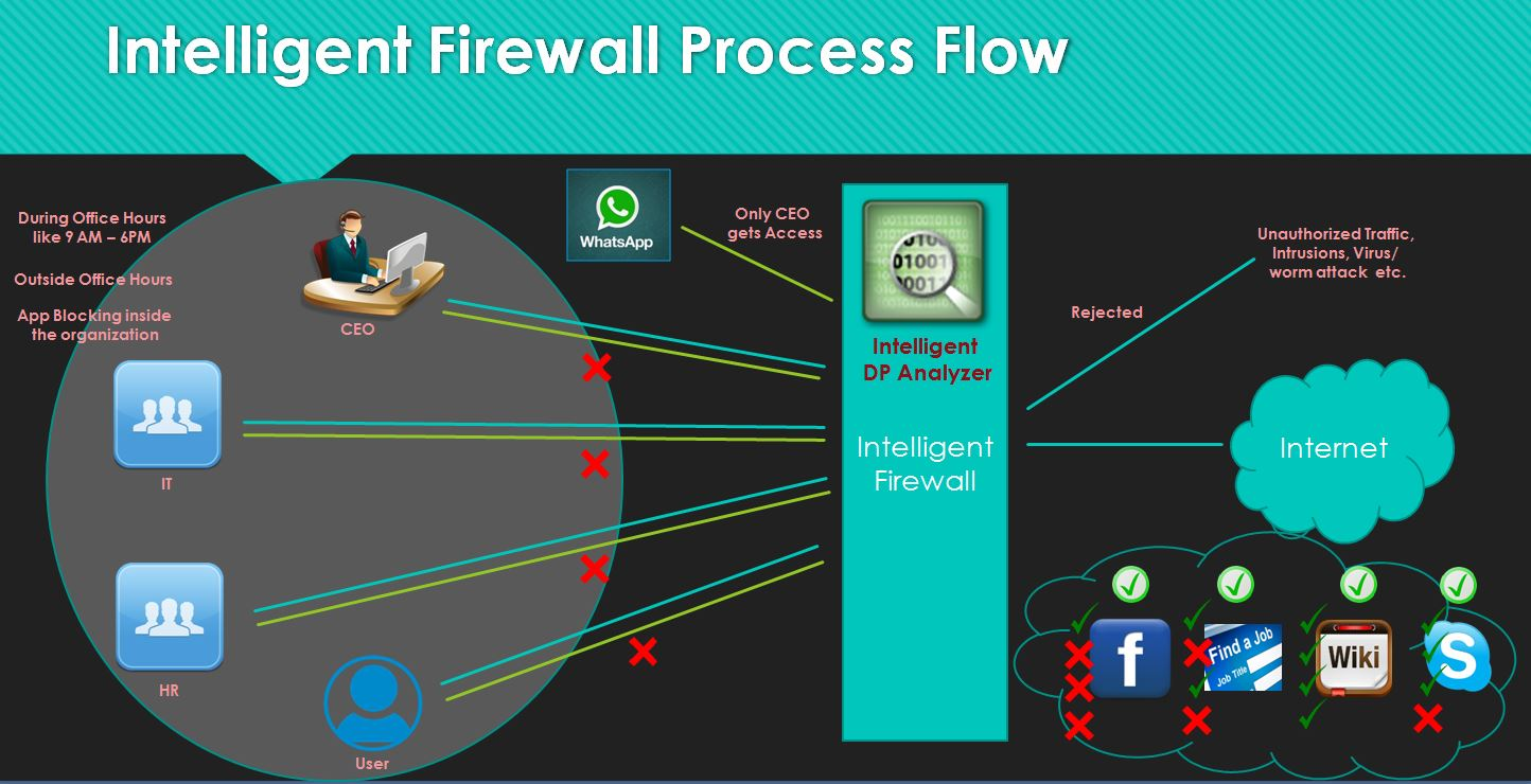 Firewall and its Features